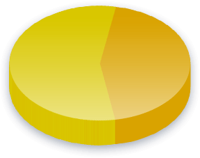 Taxes Poll Results